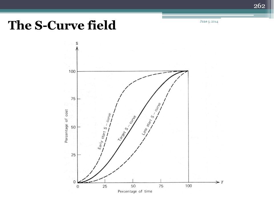 The S-Curve field April 1, 2017