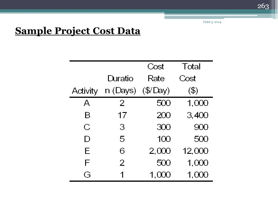 Sample Project Cost Data