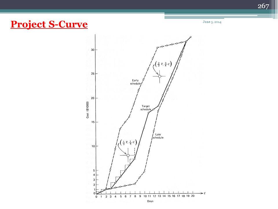 Project S-Curve April 1, 2017