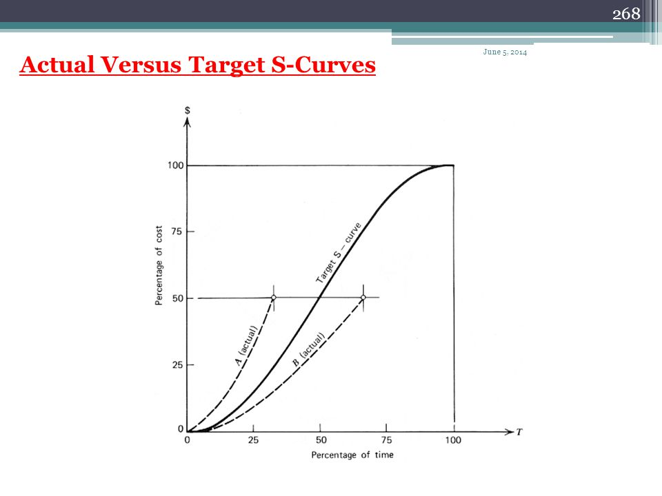 Actual Versus Target S-Curves