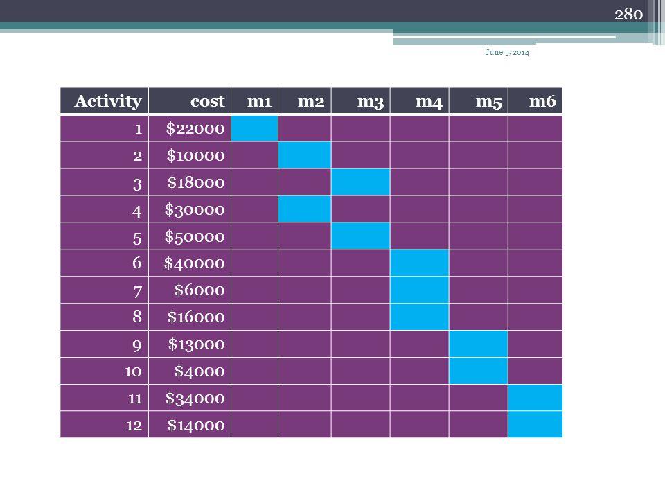 Activity cost m1 m2 m3 m4 m5 m6 1 $22000 2 $10000 3 $18000 4 $30000 5