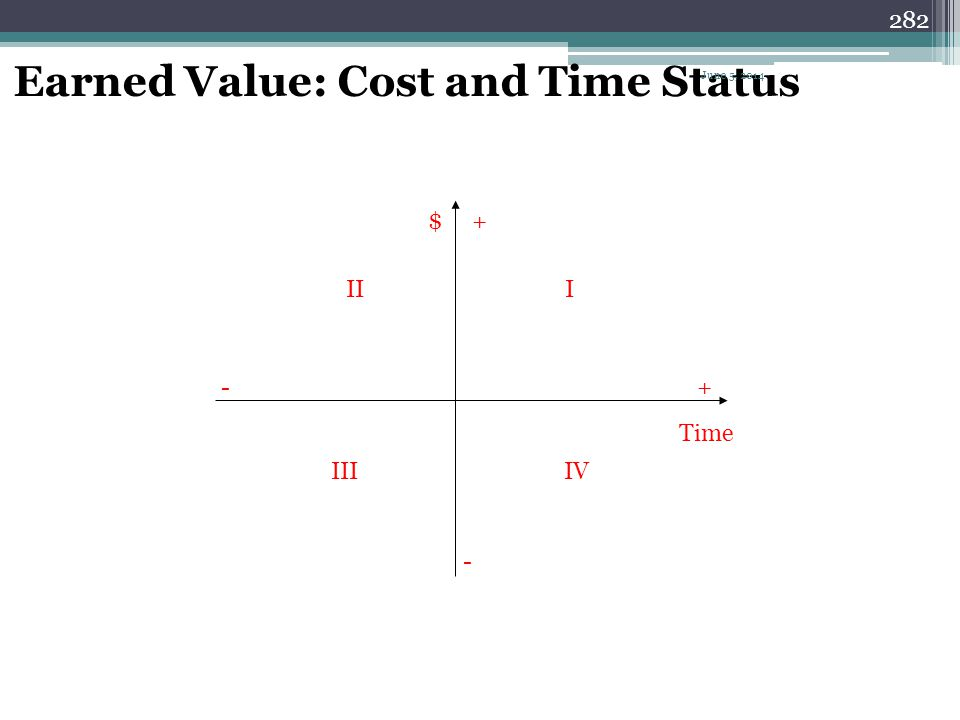 Earned Value: Cost and Time Status