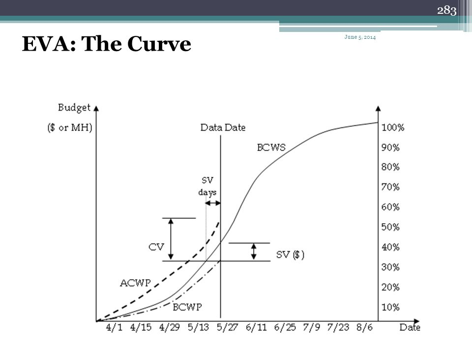 EVA: The Curve April 1, 2017
