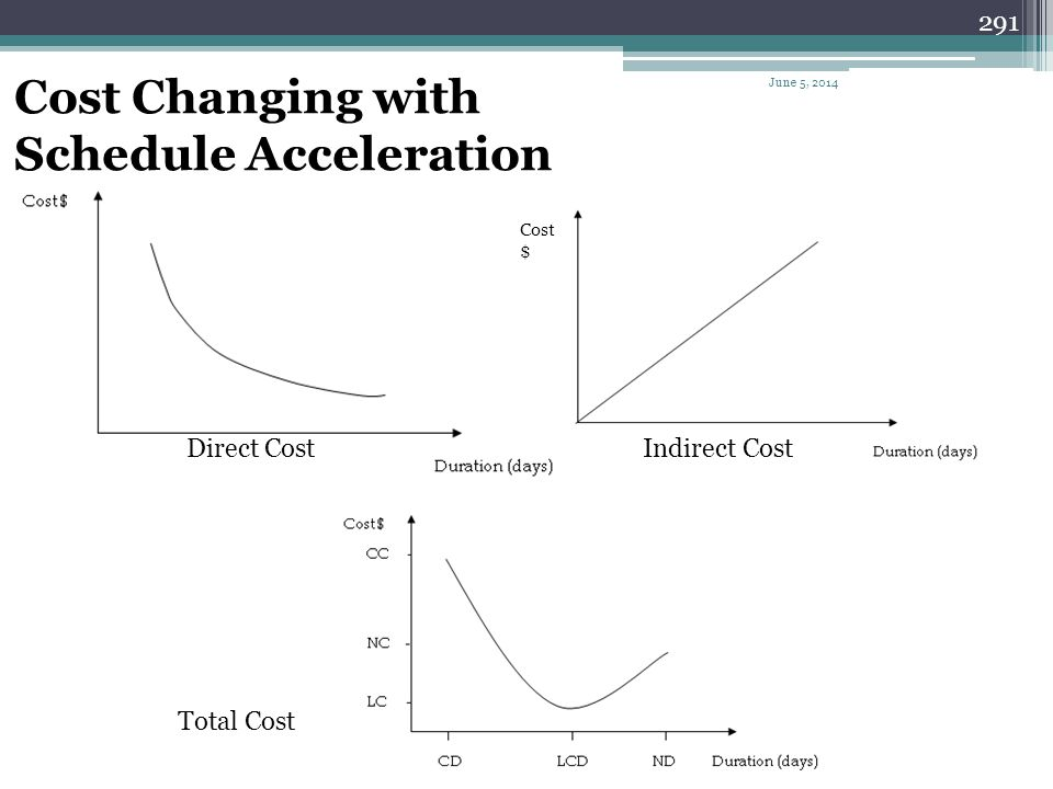 Cost Changing with Schedule Acceleration