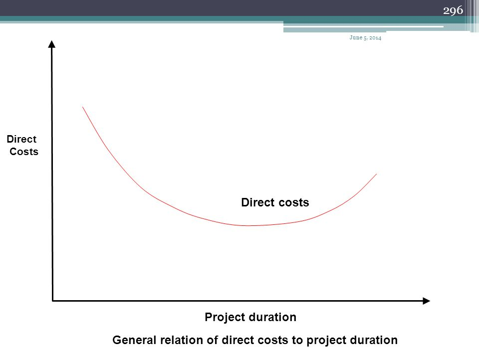 General relation of direct costs to project duration