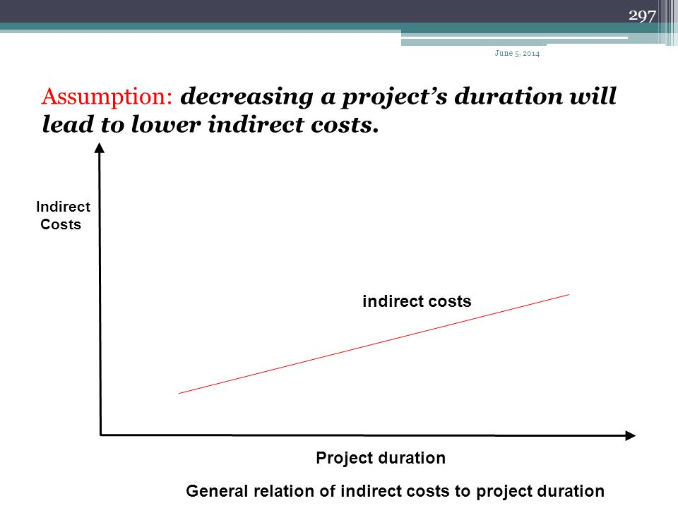 April 1, 2017 Assumption: decreasing a project's duration will lead to lower indirect costs. Indirect.