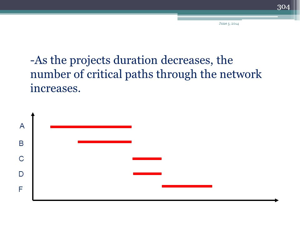 April 1, 2017 -As the projects duration decreases, the number of critical paths through the network increases.