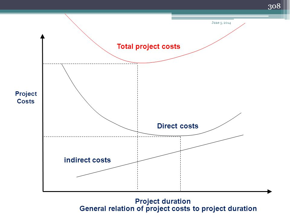 General relation of project costs to project duration