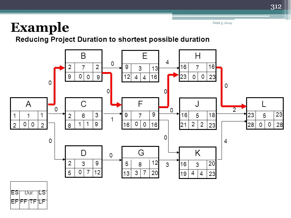 Example April 1, 2017. Reducing Project Duration to shortest possible duration. B. E. H. 4. 2.