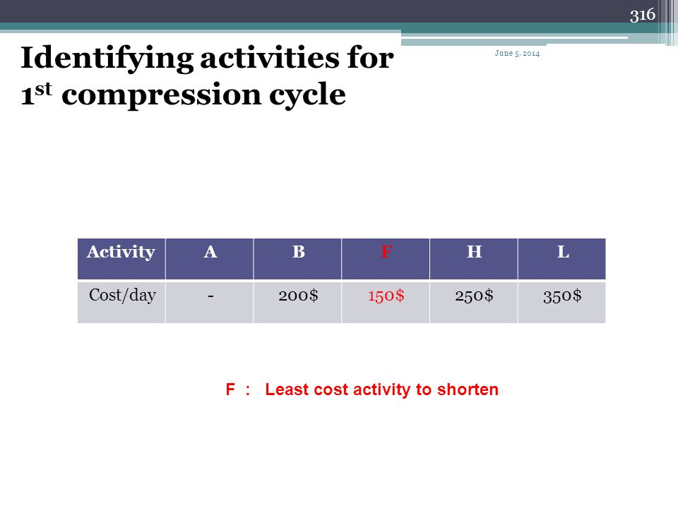 Identifying activities for 1st compression cycle