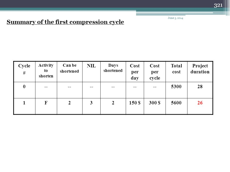 Summary of the first compression cycle
