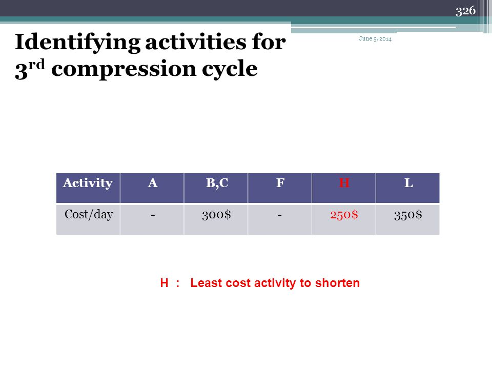 Identifying activities for 3rd compression cycle