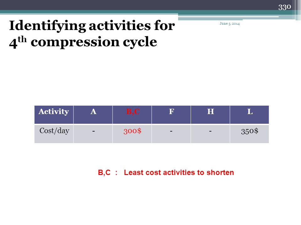 Identifying activities for 4th compression cycle