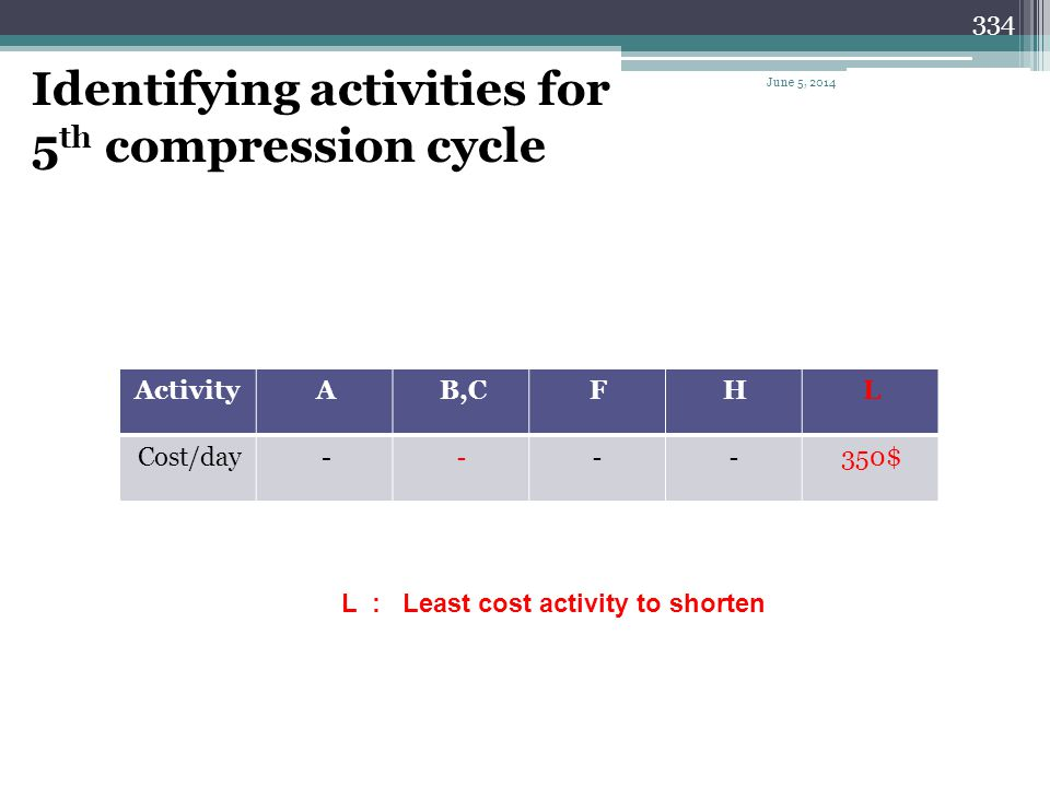 Identifying activities for 5th compression cycle