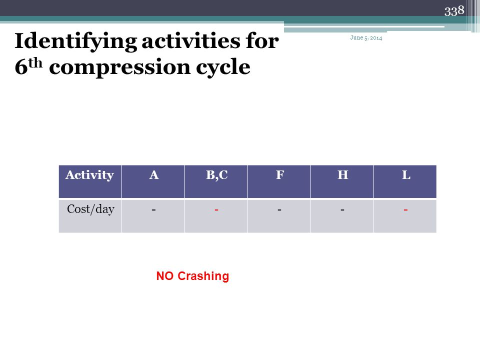 Identifying activities for 6th compression cycle