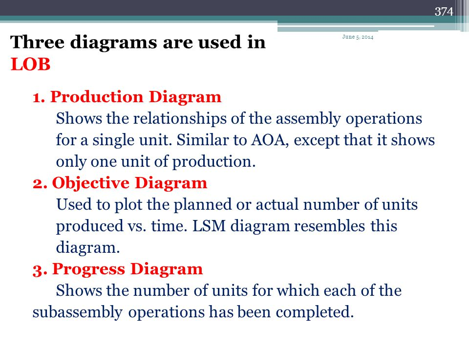 Three diagrams are used in LOB