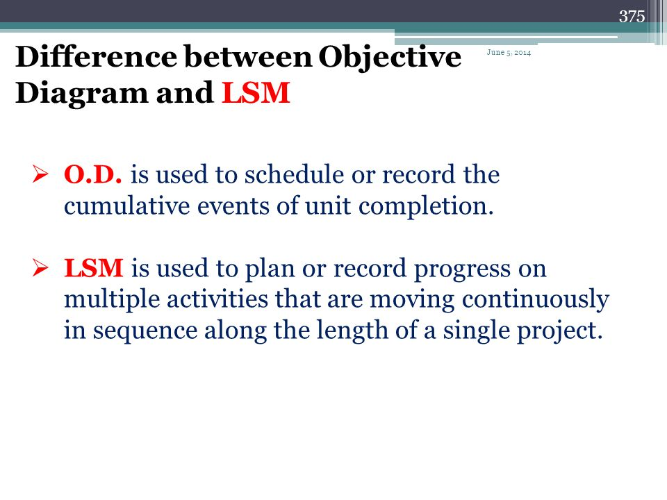 Difference between Objective Diagram and LSM