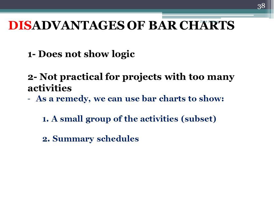 DISADVANTAGES OF BAR CHARTS