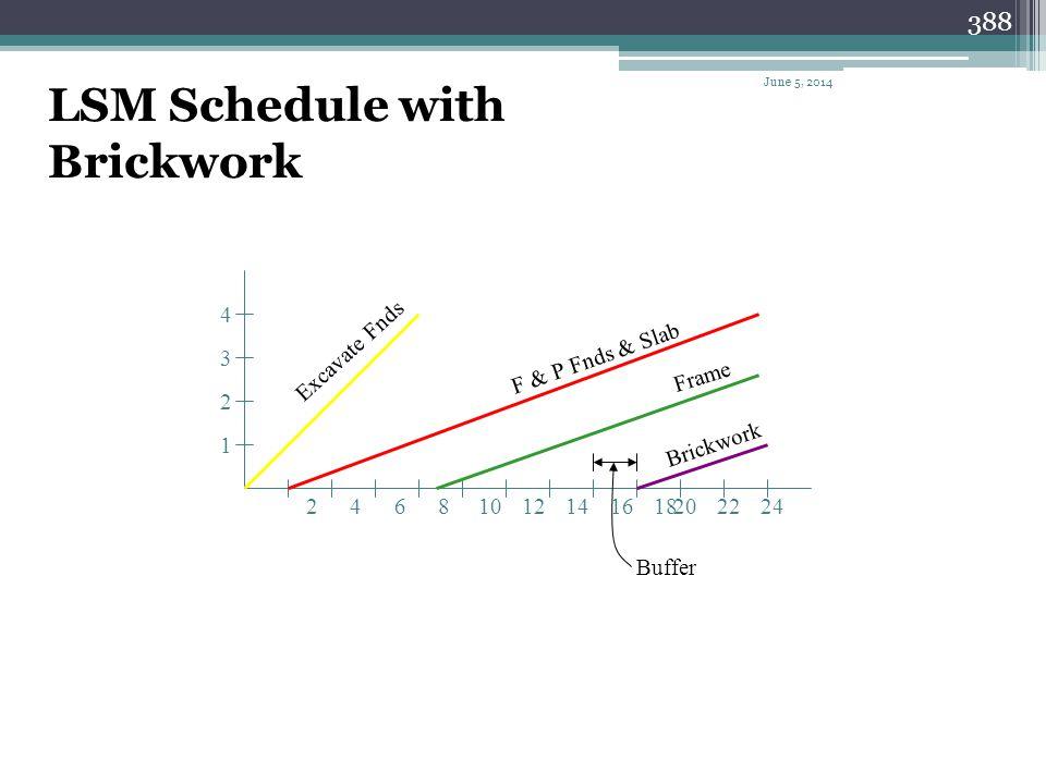 LSM Schedule with Brickwork