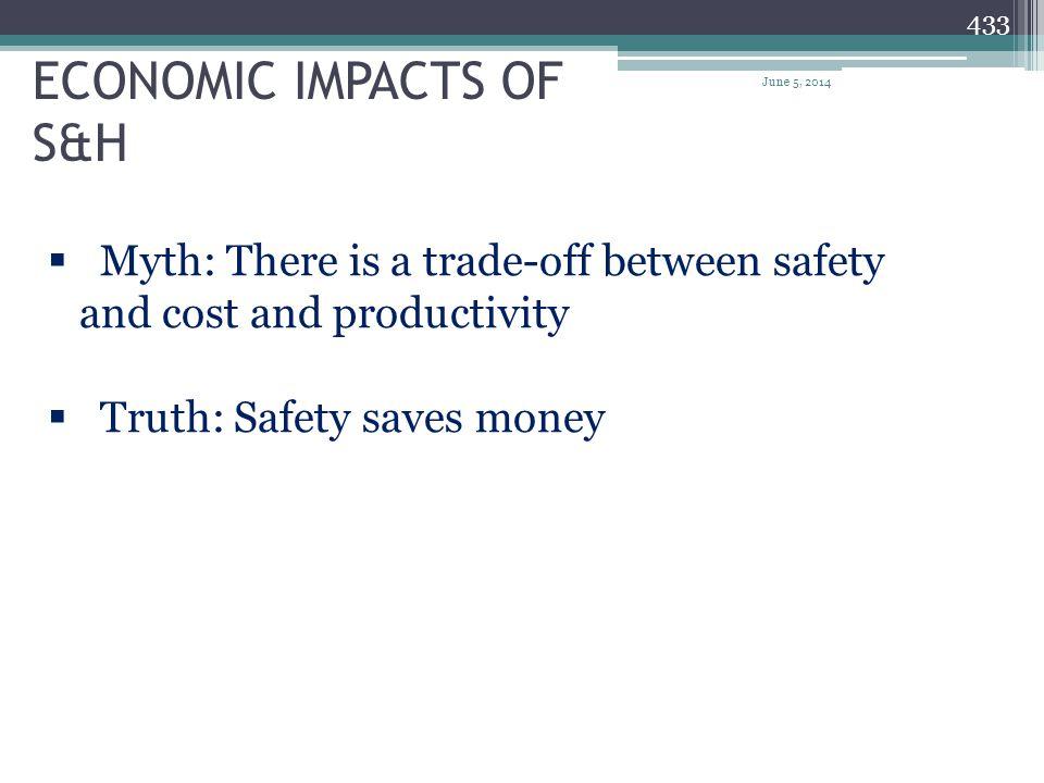 ECONOMIC IMPACTS OF S&H