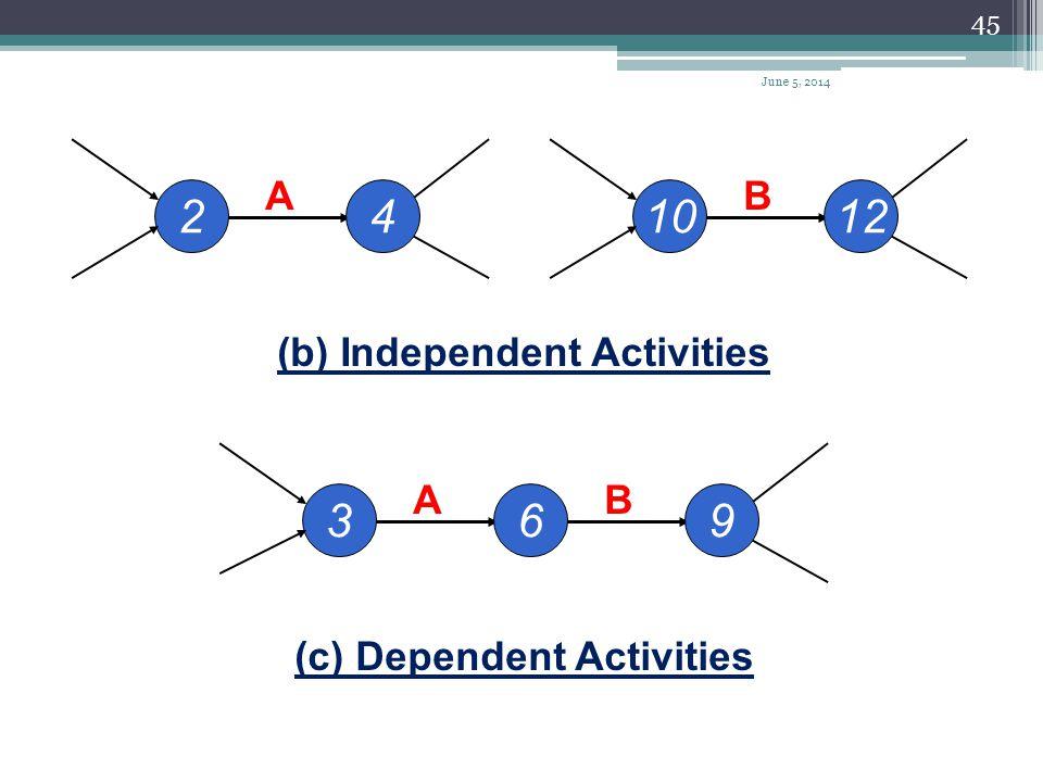 (b) Independent Activities (c) Dependent Activities