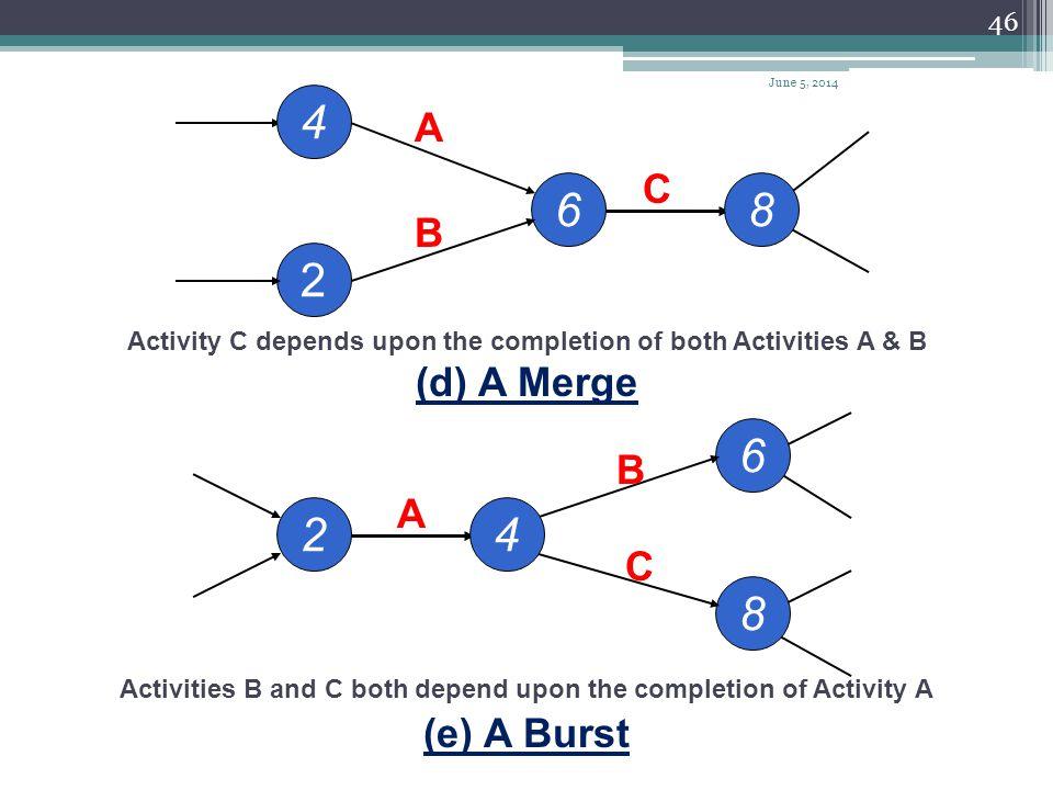 4 6 8 2 6 2 4 8 A C B (d) A Merge B A C (e) A Burst