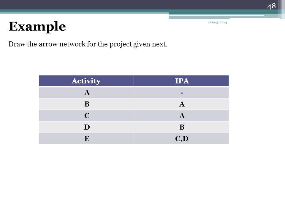 Example Draw the arrow network for the project given next. IPA