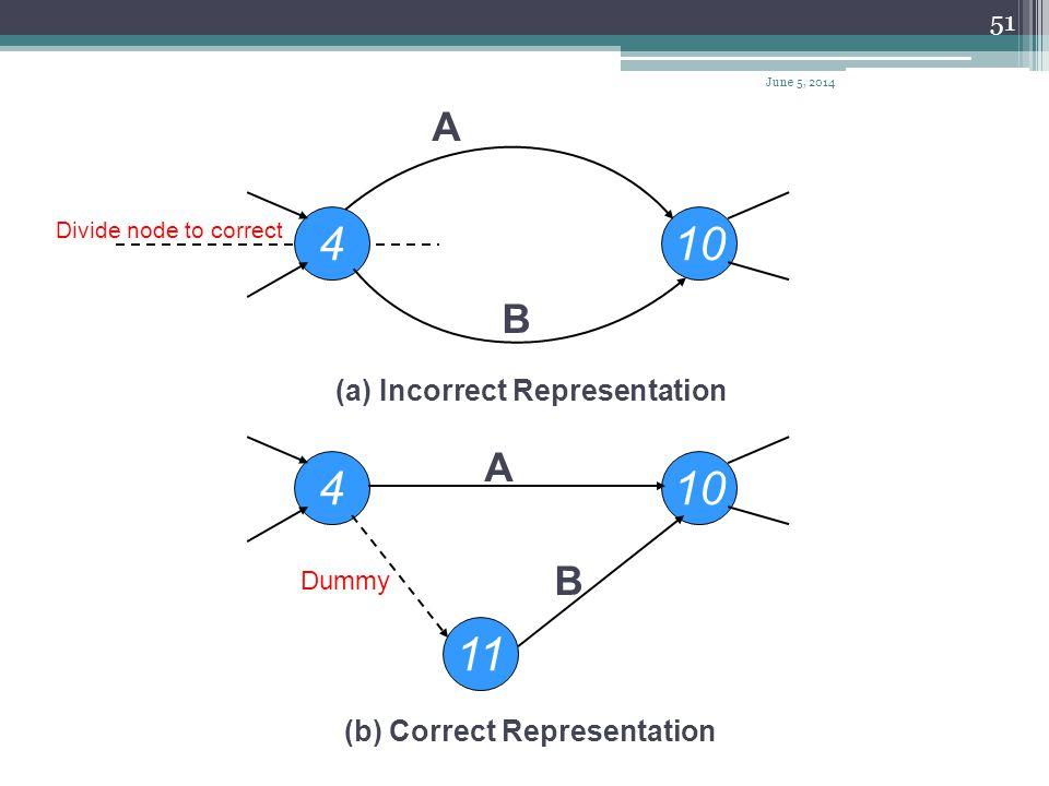 4 10 4 10 11 A B A B (a) Incorrect Representation