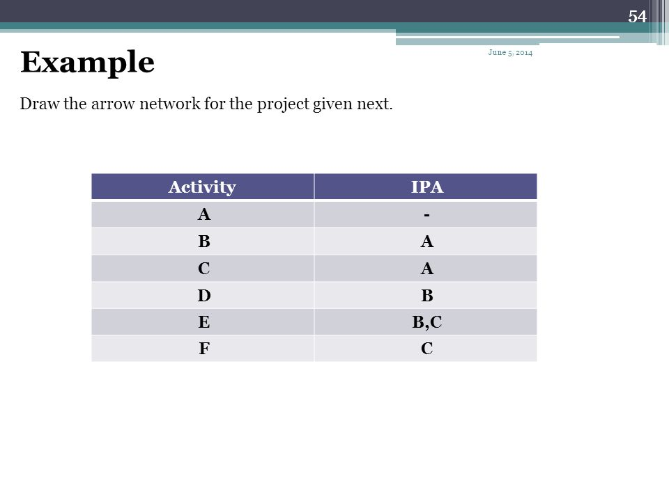 Example 54 54 Draw the arrow network for the project given next. IPA