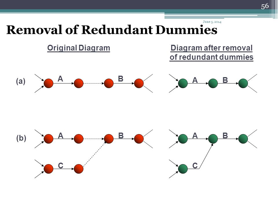 Diagram after removal of redundant dummies
