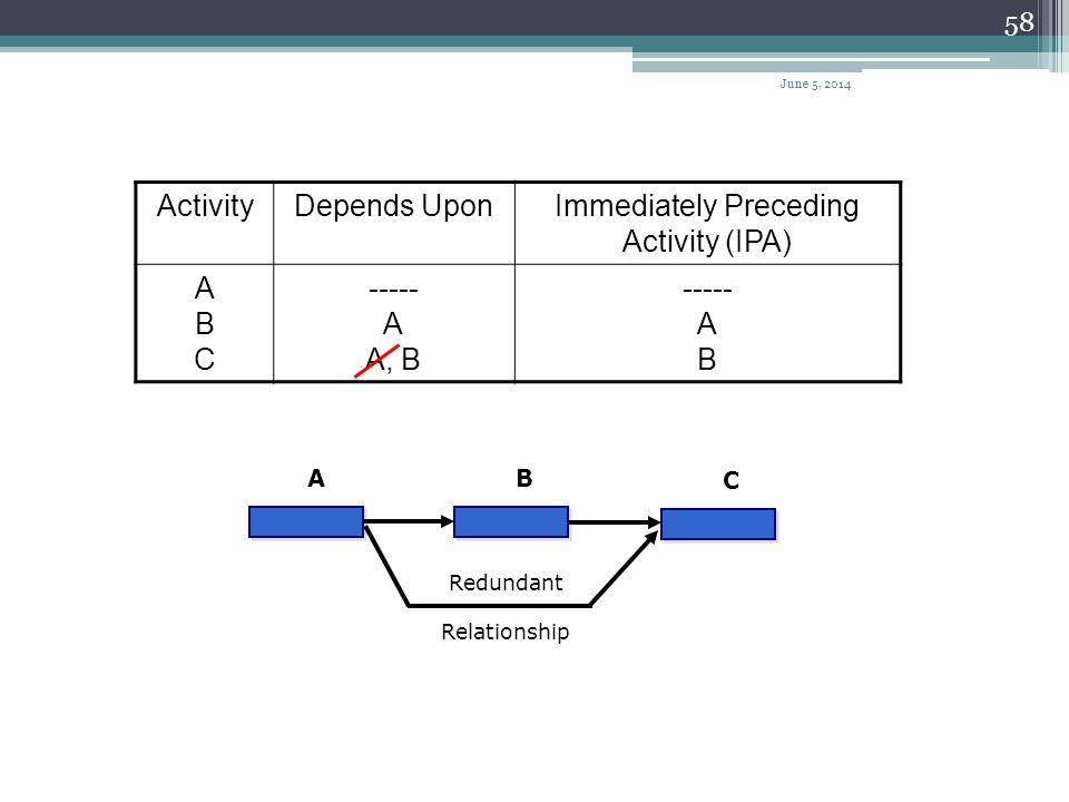 Immediately Preceding Activity (IPA)