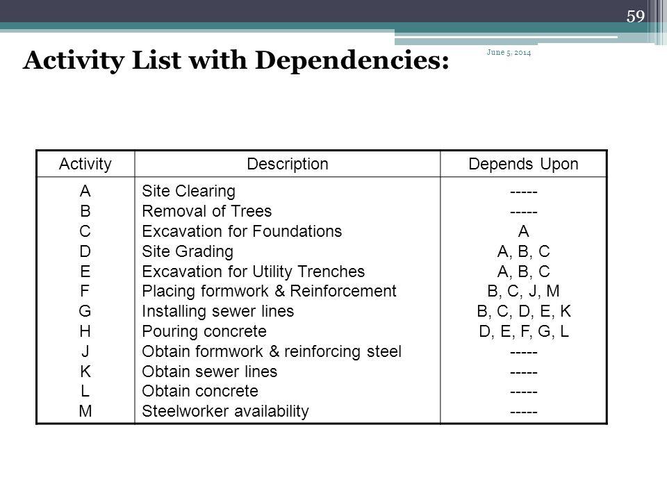 Activity List with Dependencies: