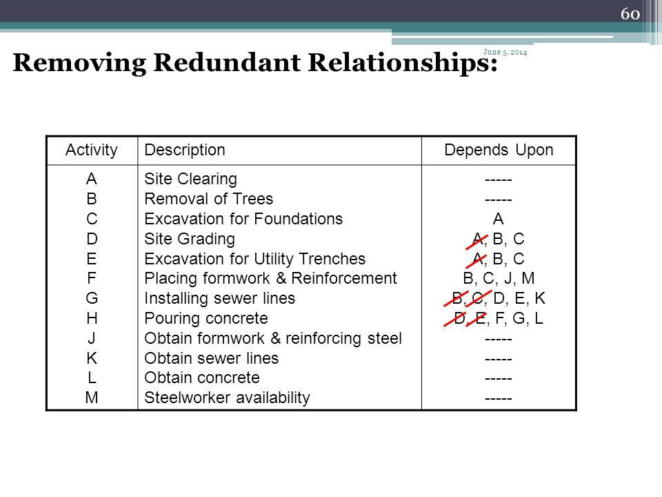 Removing Redundant Relationships: