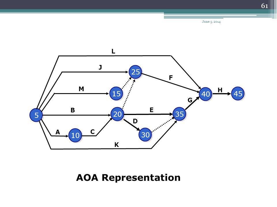 AOA Representation 40 45 35 15 10 5 20 25 30 L J F M H G B E D A C K