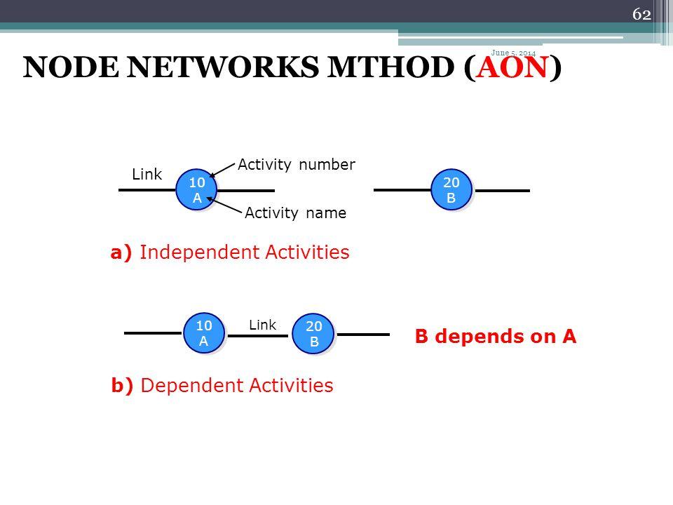 NODE NETWORKS MTHOD (AON)