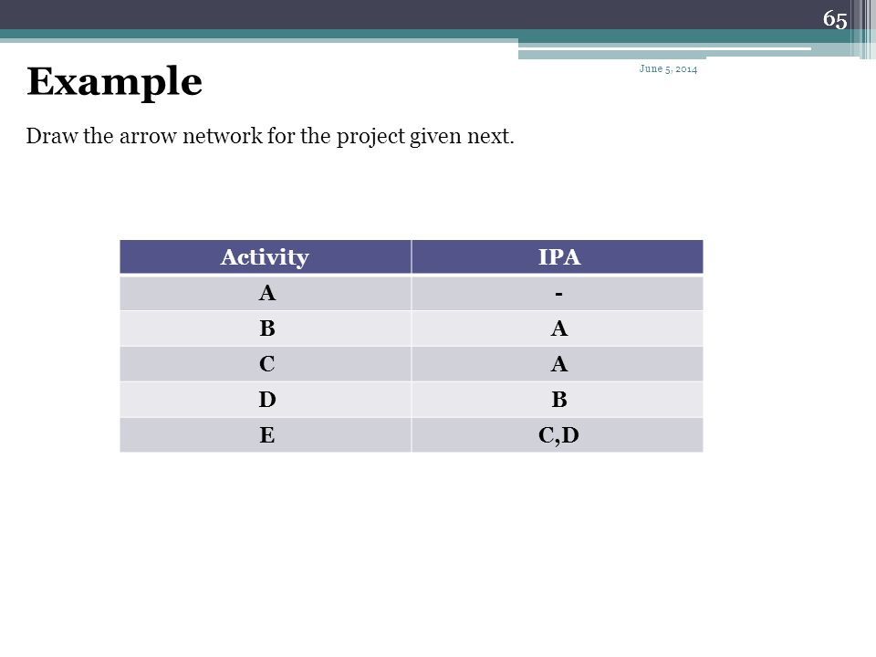 Example 65 Draw the arrow network for the project given next. IPA