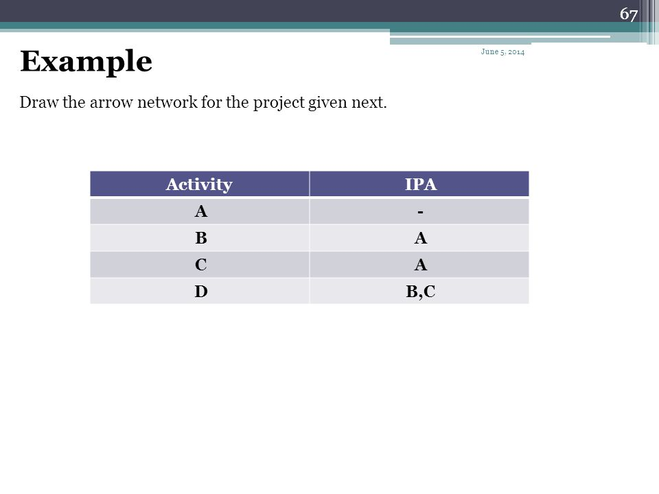 Example 67 Draw the arrow network for the project given next. IPA