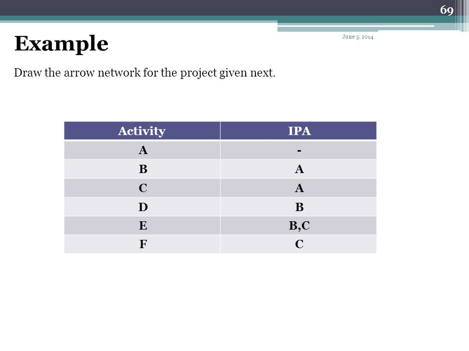 Example 69 69 69 Draw the arrow network for the project given next.