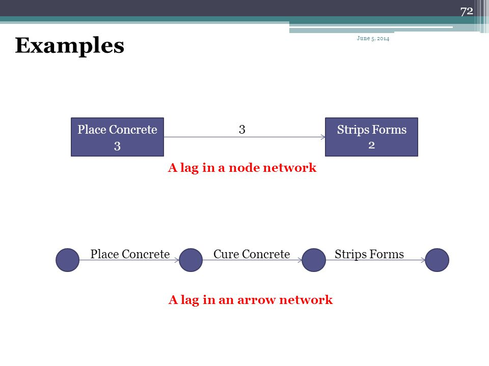Examples Place Concrete 3 3 Strips Forms 2 A lag in a node network