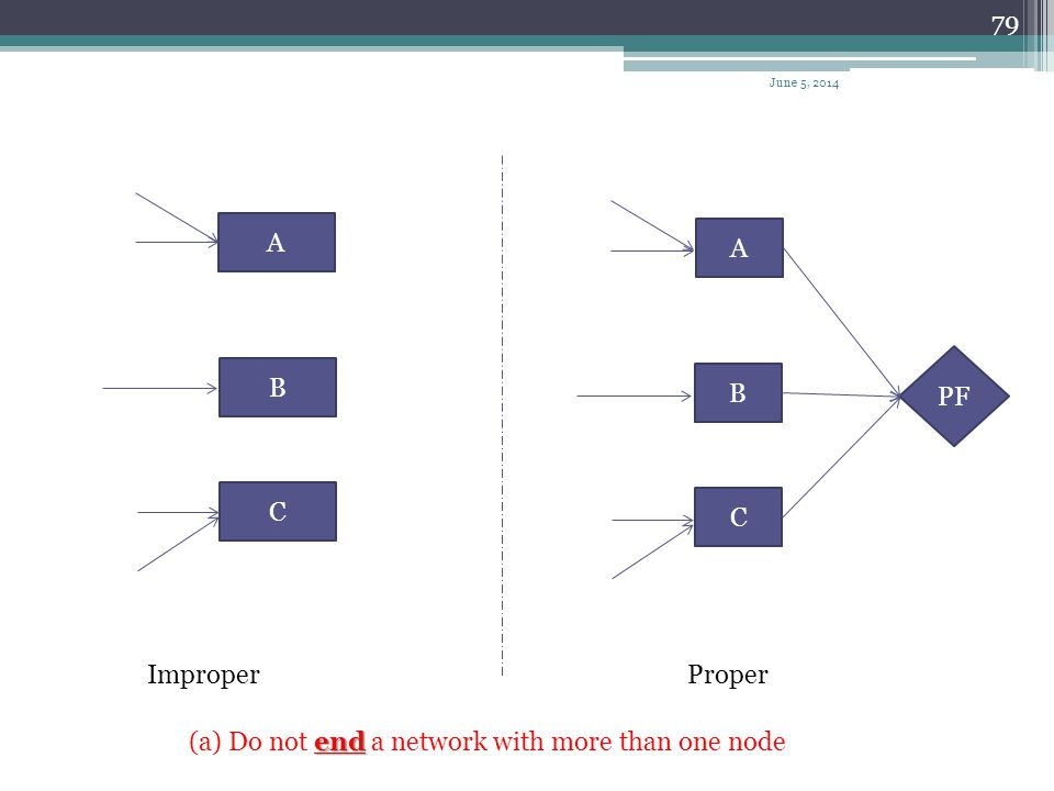 (a) Do not end a network with more than one node
