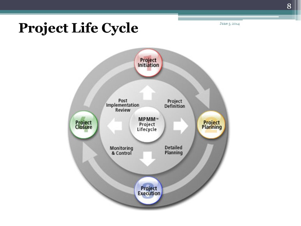 Project Life Cycle April 1, 2017