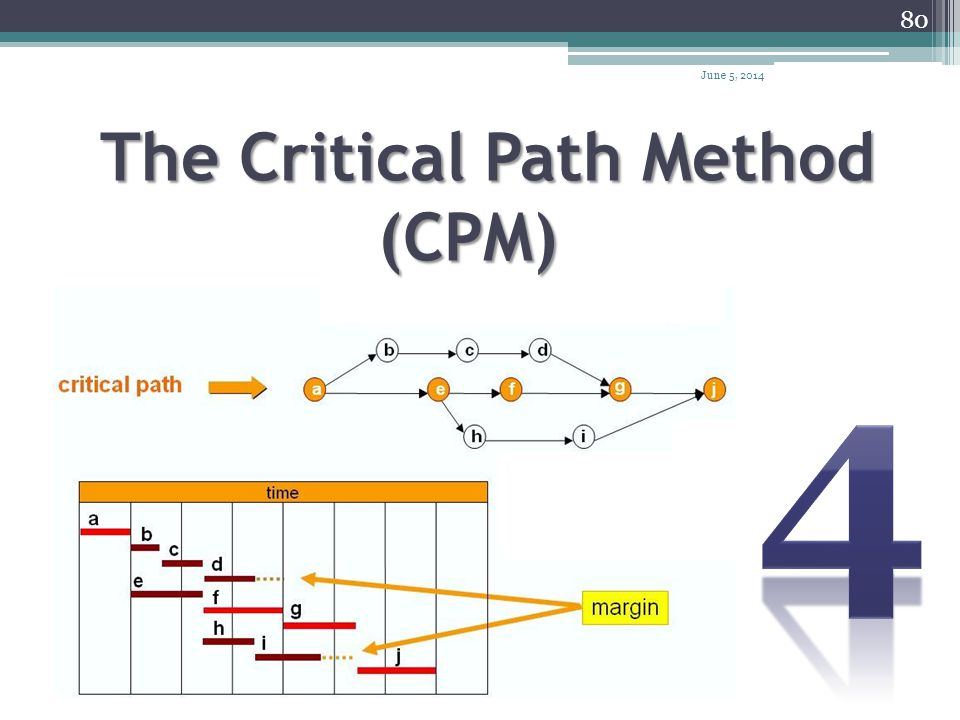 The Critical Path Method (CPM)