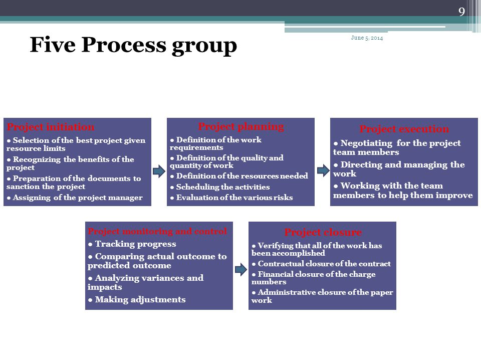 Five Process group Project initiation Project execution