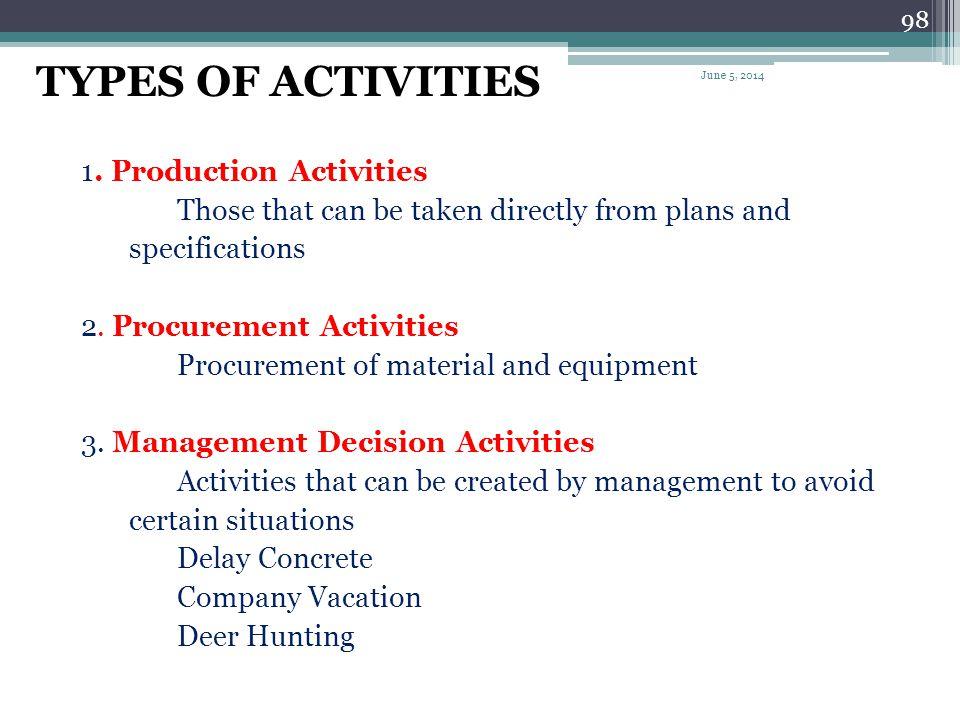 TYPES OF ACTIVITIES 1. Production Activities