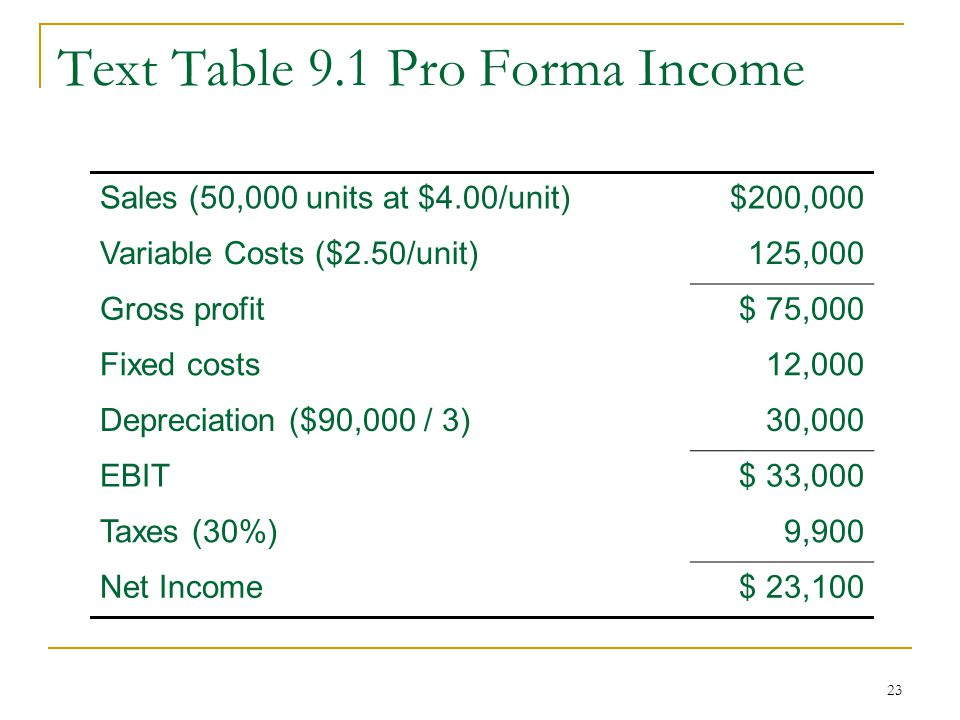 Text Table 9.1 Pro Forma Income