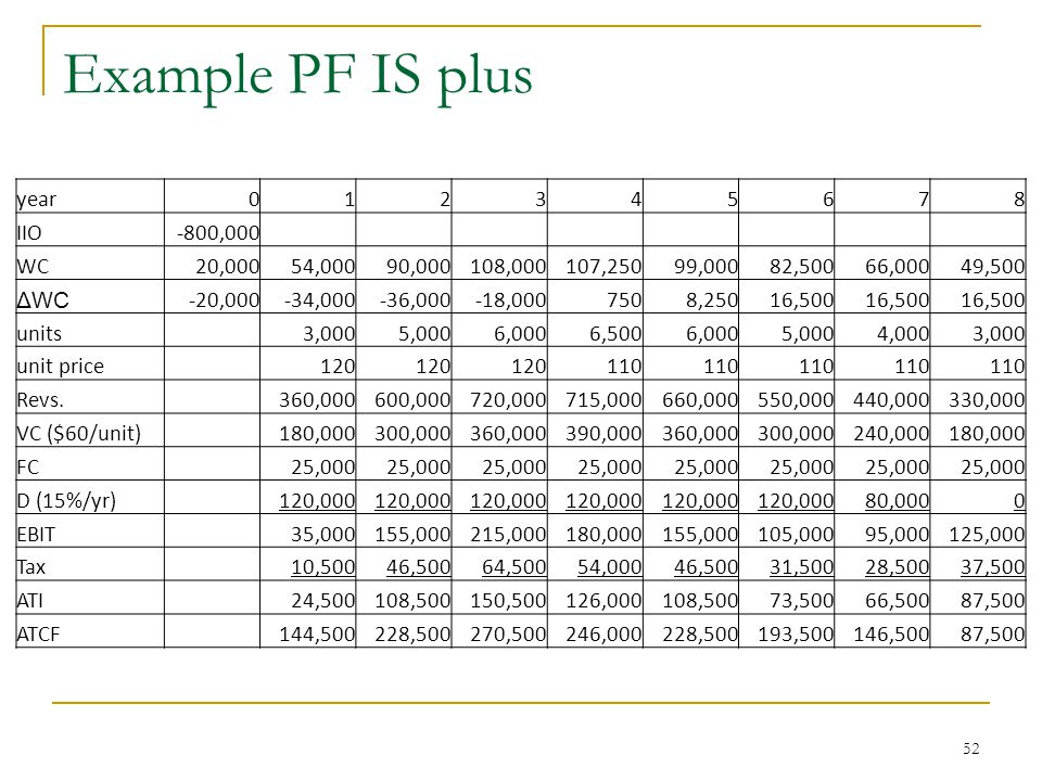 Example PF IS plus year 1 2 3 4 5 6 7 8 IIO -800,000 WC 20,000 54,000