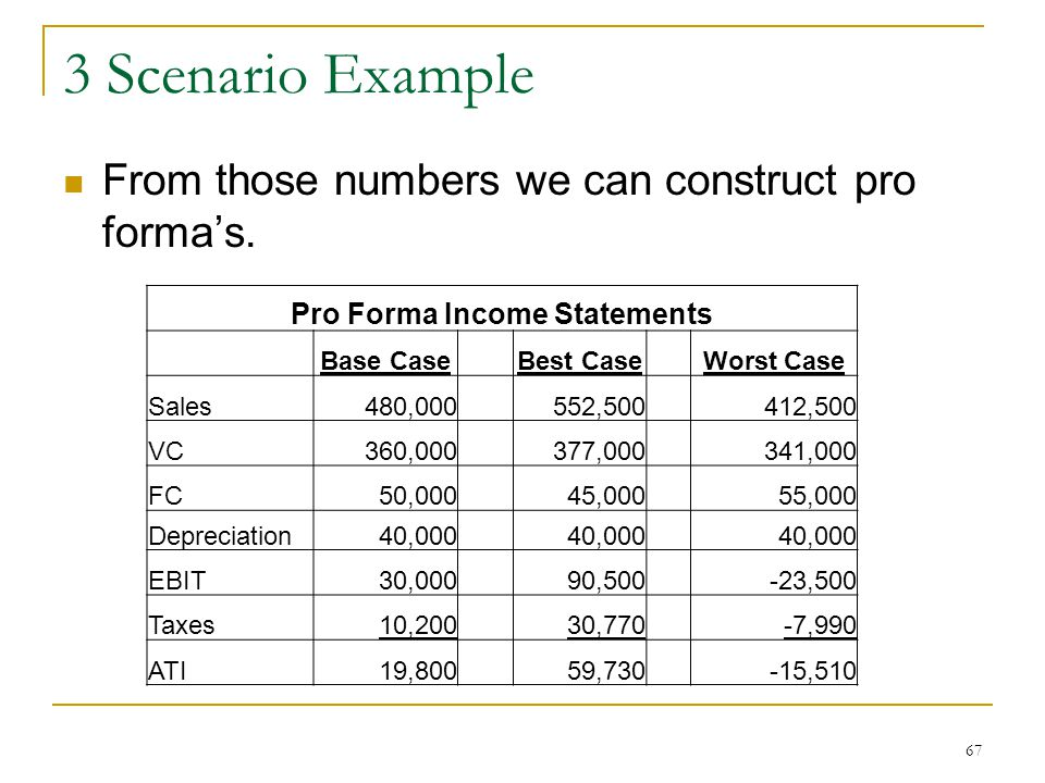 Pro Forma Income Statements