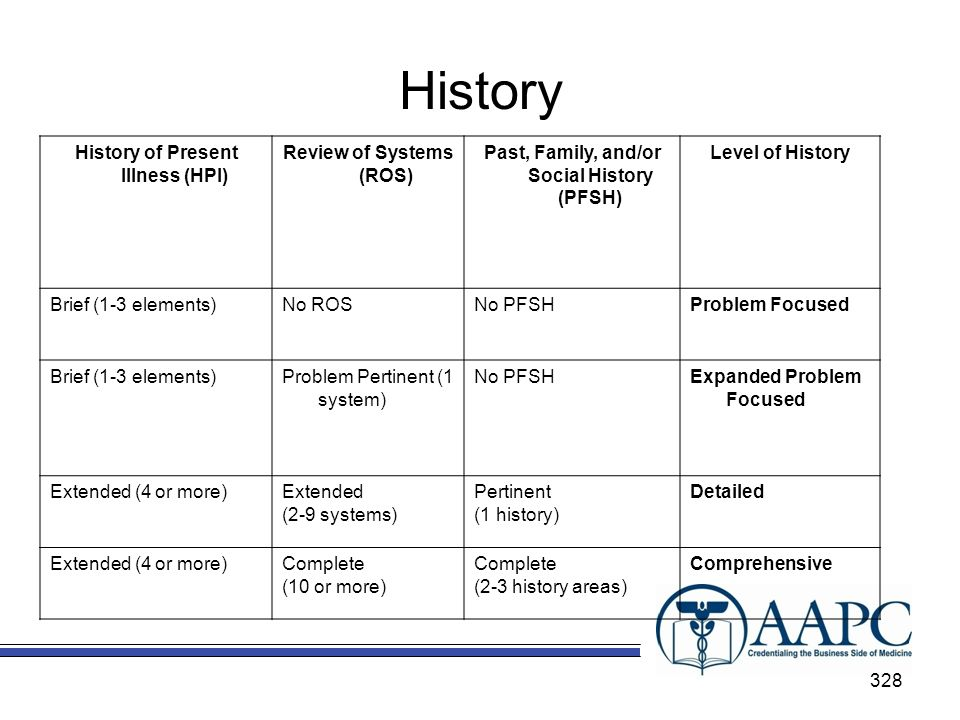 History History of Present Illness (HPI) Review of Systems (ROS)