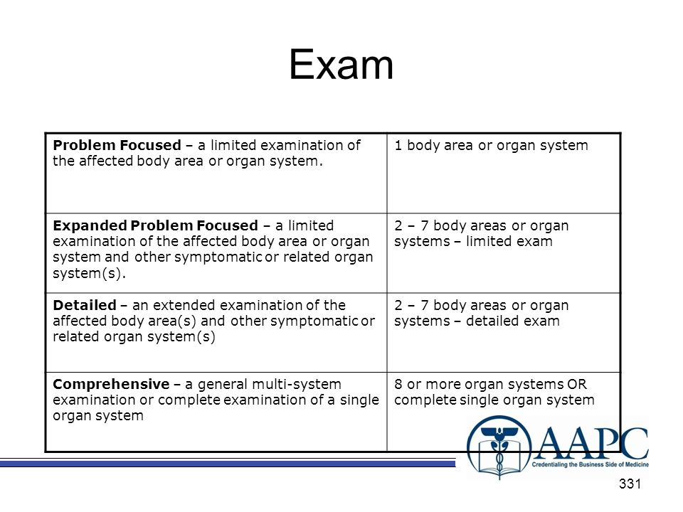Exam Problem Focused – a limited examination of the affected body area or organ system. 1 body area or organ system.