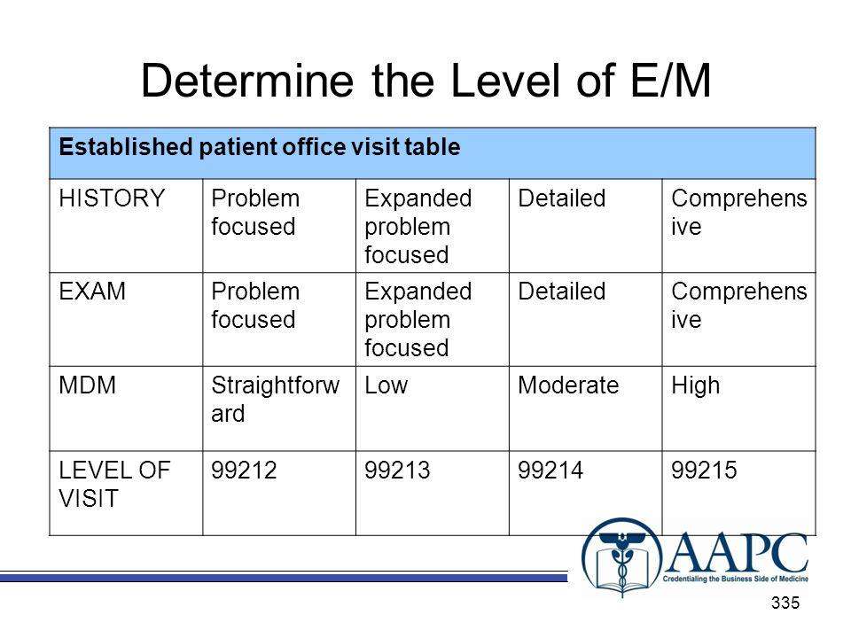 Determine the Level of E/M